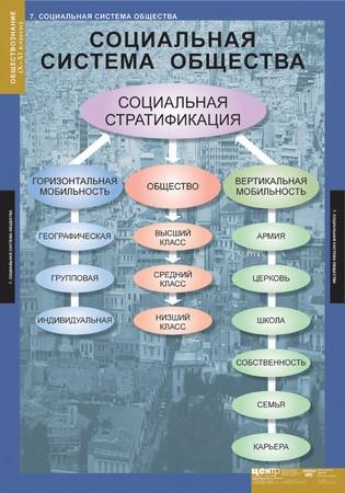 Обществознание таблица основные стадии движения продукта